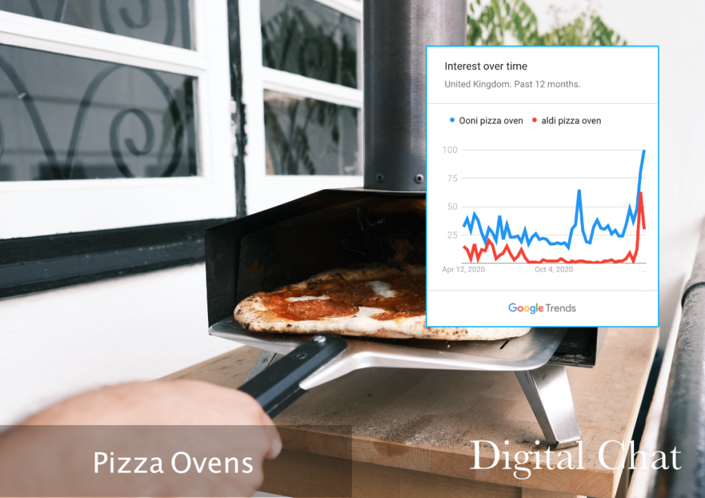 PIzza Oven Search Growth